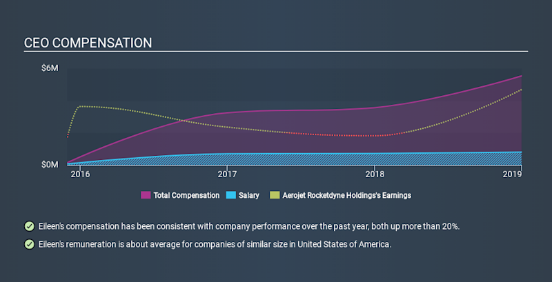 NYSE:AJRD CEO Compensation, January 15th 2020