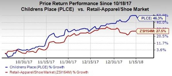 Apparel Stocks Worth Buying on Healthy Holiday Aftermath: Childrens Place Inc (PLCE)