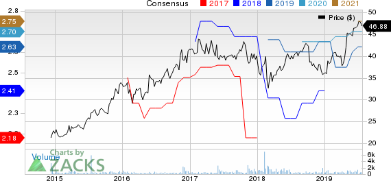 James River Group Holdings, Ltd. Price and Consensus