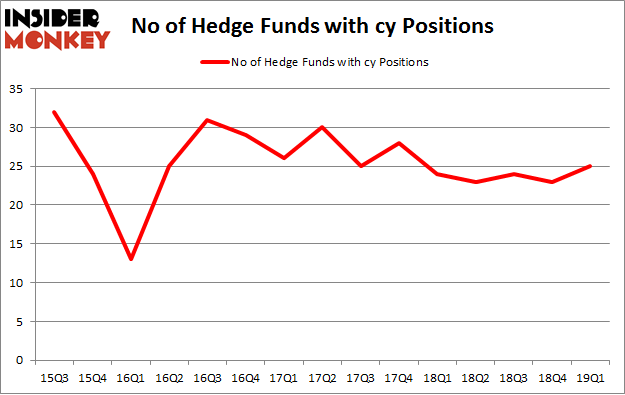 No of Hedge Funds with CY Positions