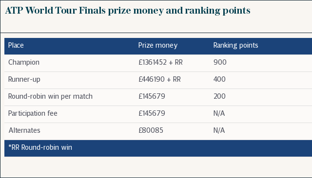 ATP World Tour Finals prize money and ranking points