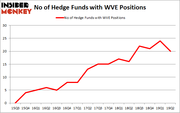 No of Hedge Funds with WVE Positions