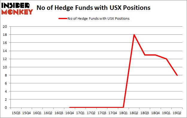 No of Hedge Funds with USX Positions