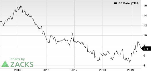 Bed Bath & Beyond Inc. PE Ratio (TTM)