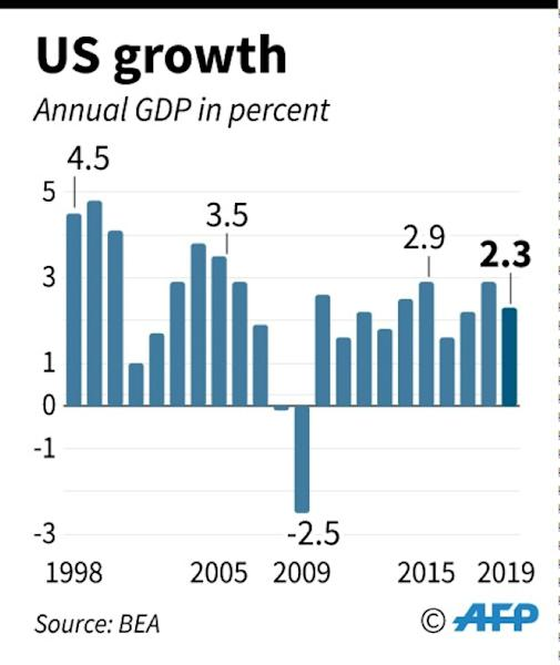 US gross domestic product from 1998 to 2019, shows sustaining 3% growth for a long period is unlikely (AFP Photo/)