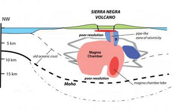 The new images reveal the plumbing of the Sierra Negra volcano for the first time.