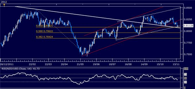 Forex_Analysis_NZDUSD_Classic_Technical_Report_11.15.2012_body_Picture_5.png, Forex Analysis: NZD/USD Classic Technical Report 11.15.2012