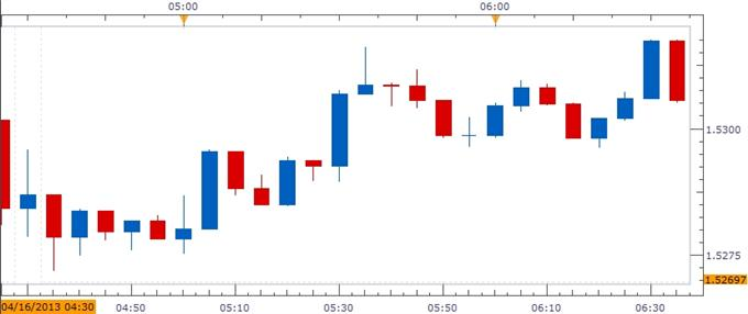 Forex_GBPUSD-_Trading_the_U.K._Consumer_Price_Report_body_ScreenShot261.png, GBP/USD- Trading the U.K. Consumer Price Report