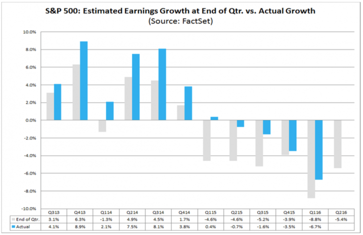 S&P 500 earnings beats