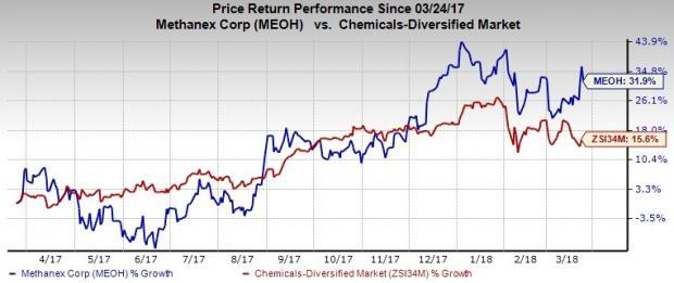 Forecast topping earnings performance, healthy demand for methanol contributed to Methanex's (MEOH) price performance.