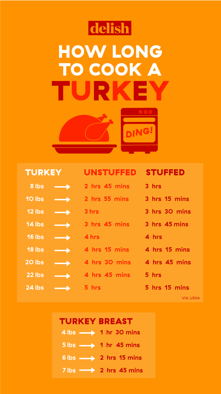 Never Worry About How Long To Cook Your Turkey, Again!