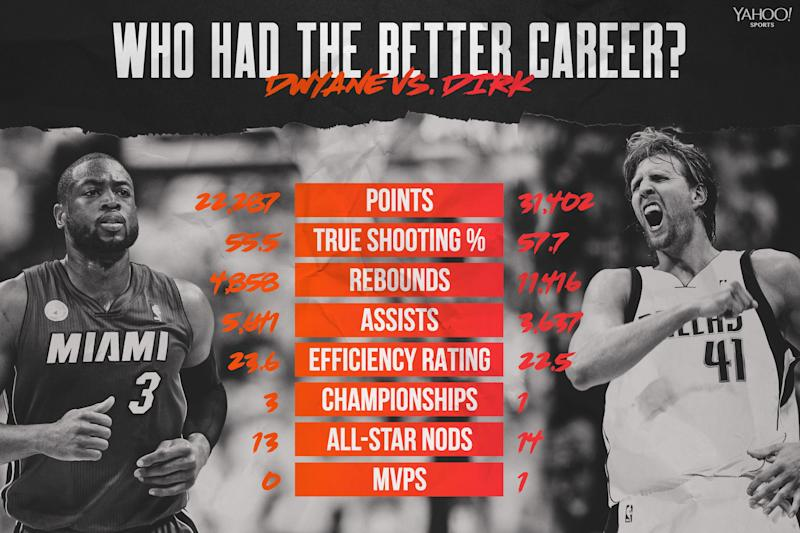 Dwyane Wade vs. Dirk Nowitzki (Yahoo Sports graphic via Amber Matsumoto)