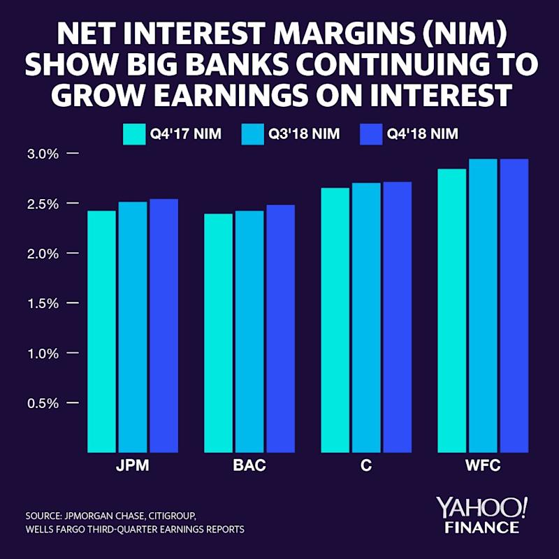 JPMorgan Chase, Bank of America, and Citigroup were able to improve their net interest margins on a year-over-year basis and a quarter-over-quarter basis. Wells Fargo, facing an asset cap from the Federal Reserve, saw NIM plateau at 2.94% between the third and fourth quarters of 2018. Source: Brian Cheung and David Foster / Yahoo Finance