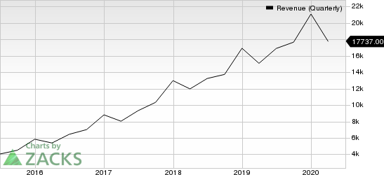 Facebook, Inc. Revenue (Quarterly)