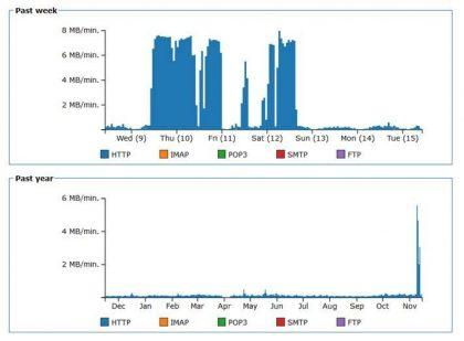 Graph showing the monthly bandwidth usage for the ARCC website (Photo from ABORTION RIGHTS COALITION CANADA)