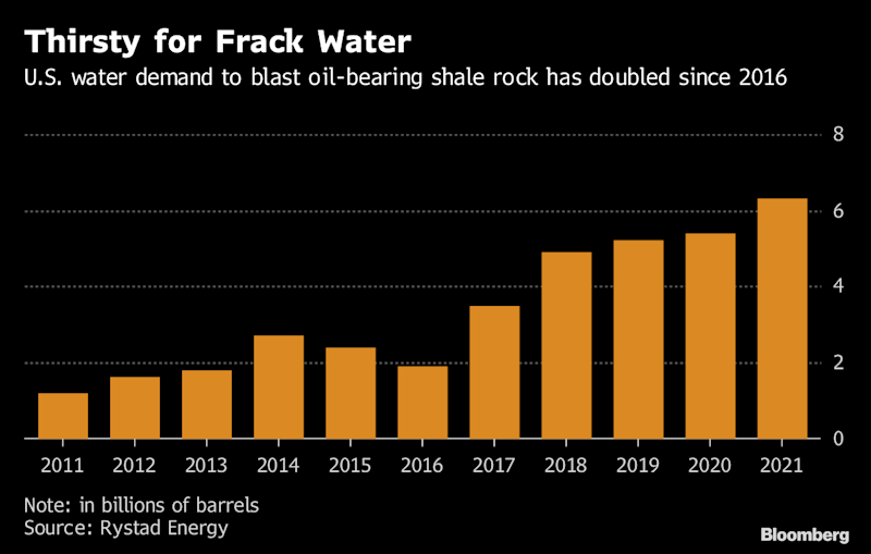 Water Is Almost as Precious as Oil in the Permian Basin
