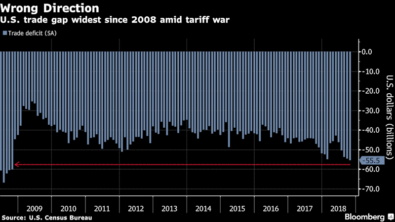 Trump Is Losing the Trade War by One of His Own Metrics