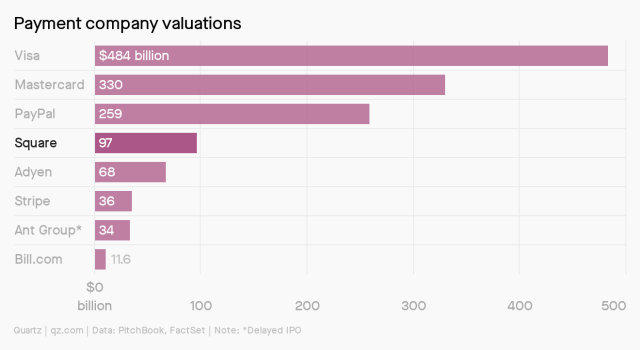 A chart of payment company valuations