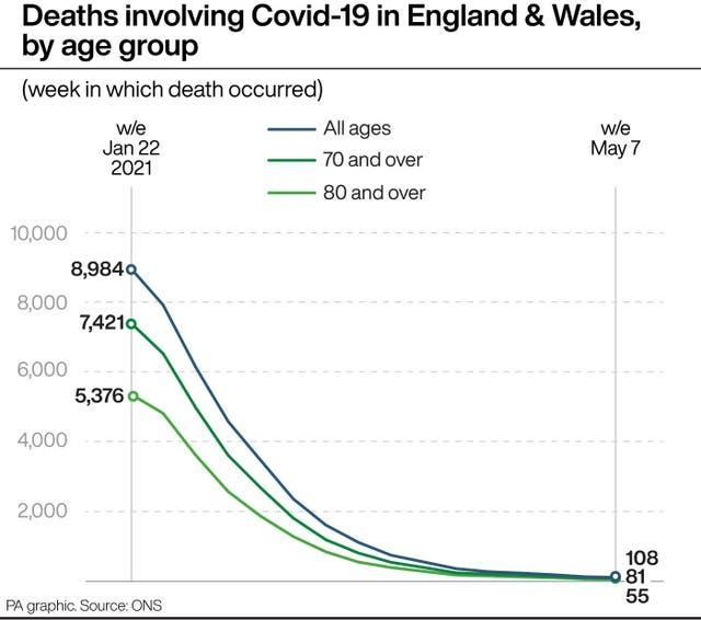 Deaths involving Covid-19 in England and Wales by age group
