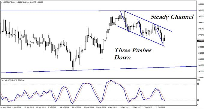 A_Tradable_3-Push_Set-up_in_GBPCHF_body_GuestCommentary_KayeLee_October28B.png, A Tradable