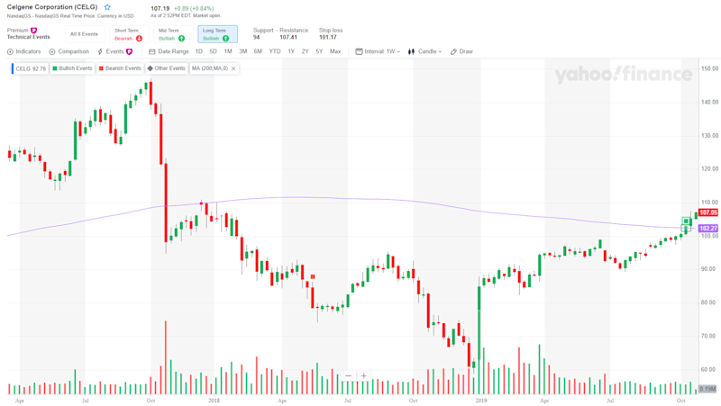 Celgene (CELG): Prices have crossed above the 200-day moving average and the MACD (Moving Average Convergence Divergence) has given a bullish signal.