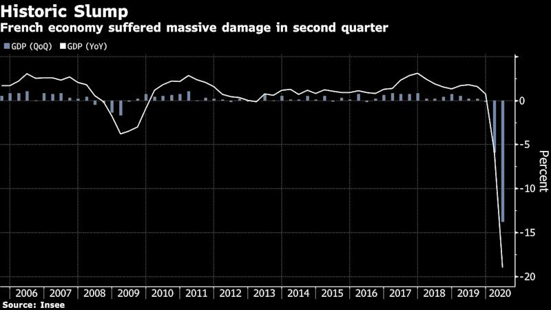 French Economy Suffers Record Slump