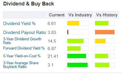GuruFocus Valero dividend and buyback table