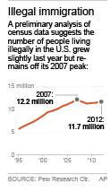 New signs of rising illegal immigration into US