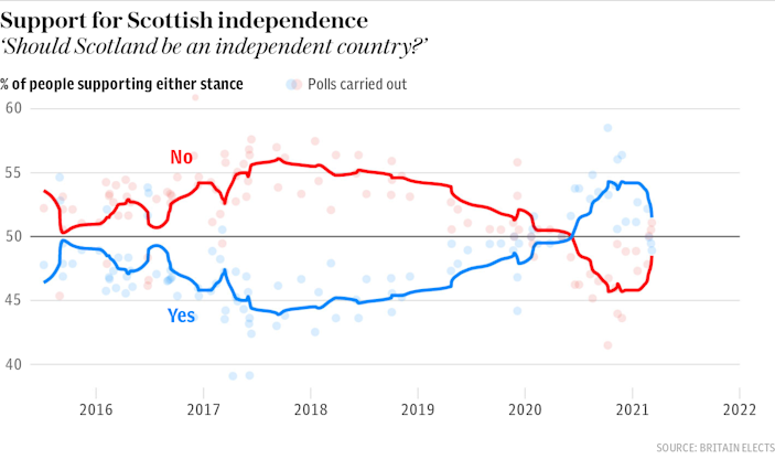 Poll of polls: Support for Scottish independence