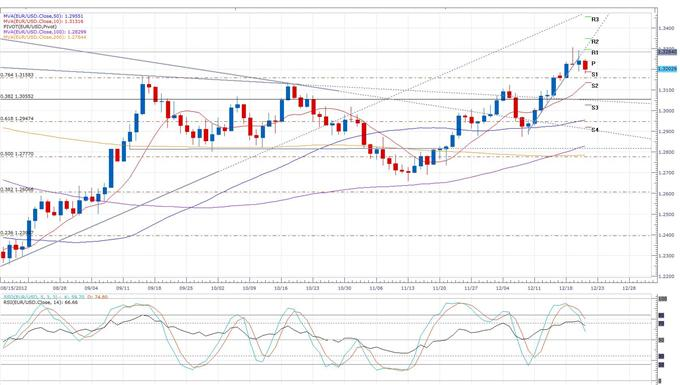 German_Consumer_Confidence_Falls_to_a_Yearly_Low_body_eurusd_daily_chart.png, Forex News:German Consumer Confidence Falls to a Yearly Low