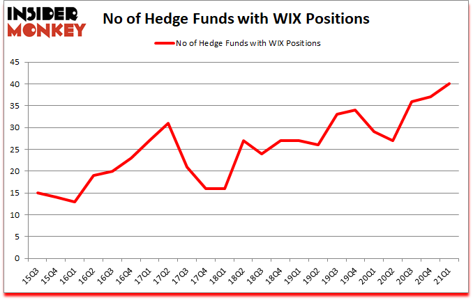 Is WIX A Good Stock To Buy?