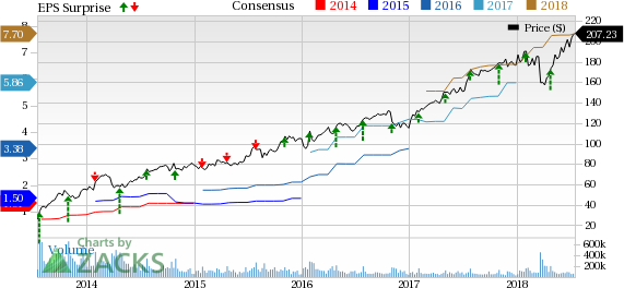 After disappointing result from Netflix, where are the other FANG stocks headed this earnings?