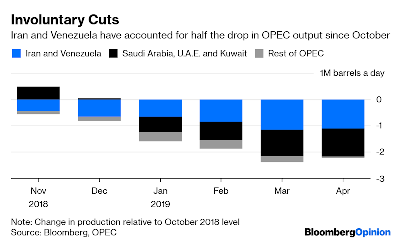 Trade Wars and Drone Strikes Are Realigning OPEC