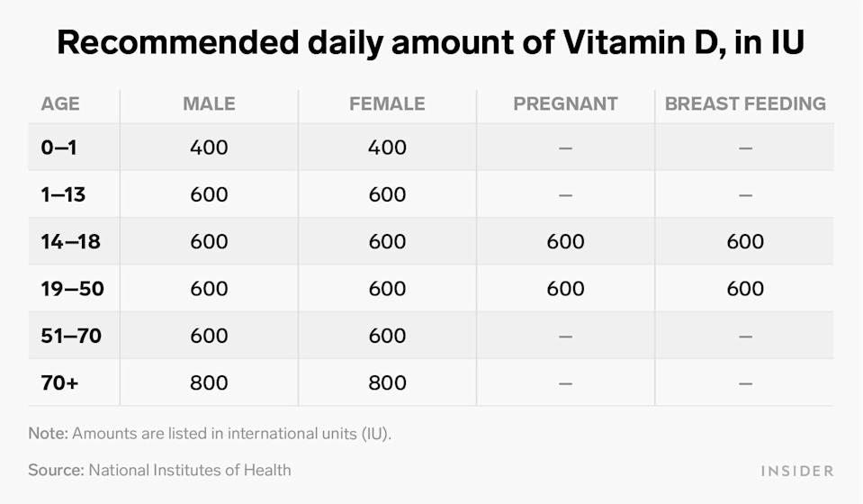recommended daily amount of vitamin D