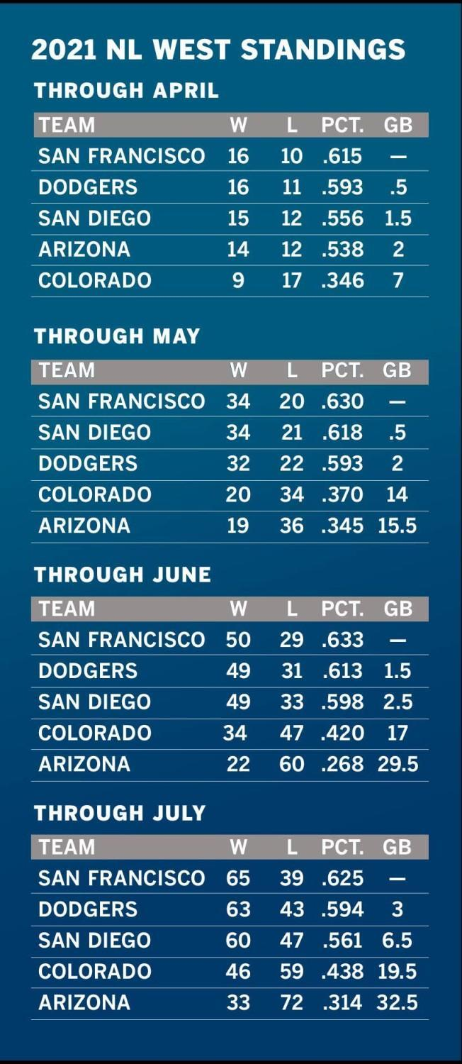 NL West standings month by month this season.