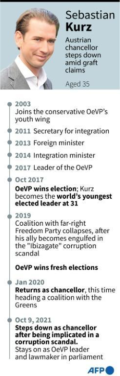 Profile of Sebastien Kurz, Austria's chancellor who resigned on October 9 after being implicated in a corruption scandal. (AFP/Gal ROMA)