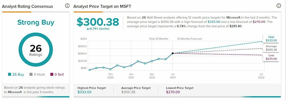 Microsoft price target and value potential