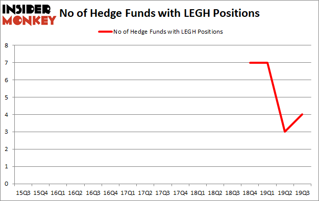 Is LEGH A Good Stock To Buy?