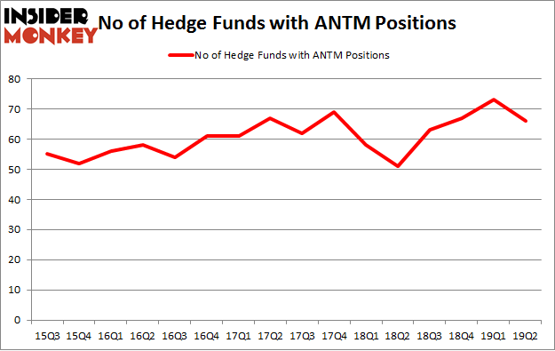 No of Hedge Funds with ANTM Positions