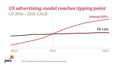 PwC US Entertainment & Media Outlook: U.S. advertising model reaches tipping point