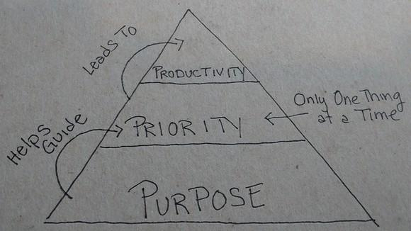 Triangle showing roles of purpose, priority, and productivity.