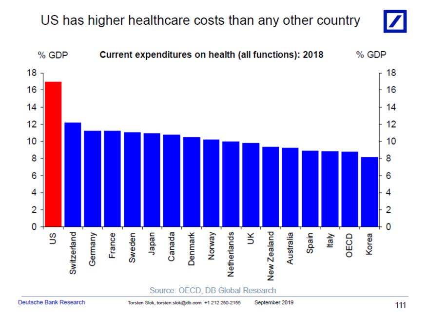 The U.S. spends more on health care than any other country. (Chart: Deutsche Bank Research)