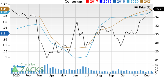 First Financial Bankshares, Inc. Price and Consensus