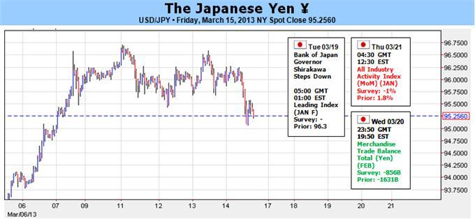 Japanese_Yen_Counting_Down_the_Days_to_Massive_Stimulus_body_Picture_1.png, Japanese Yen Counting Down the Days to Massive Stimulus