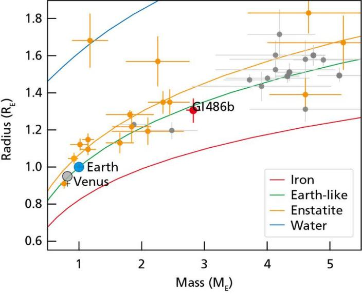 A diagram provides an estimate of the interior compositions of selected exoplanets based on their masses and radii in Earth units