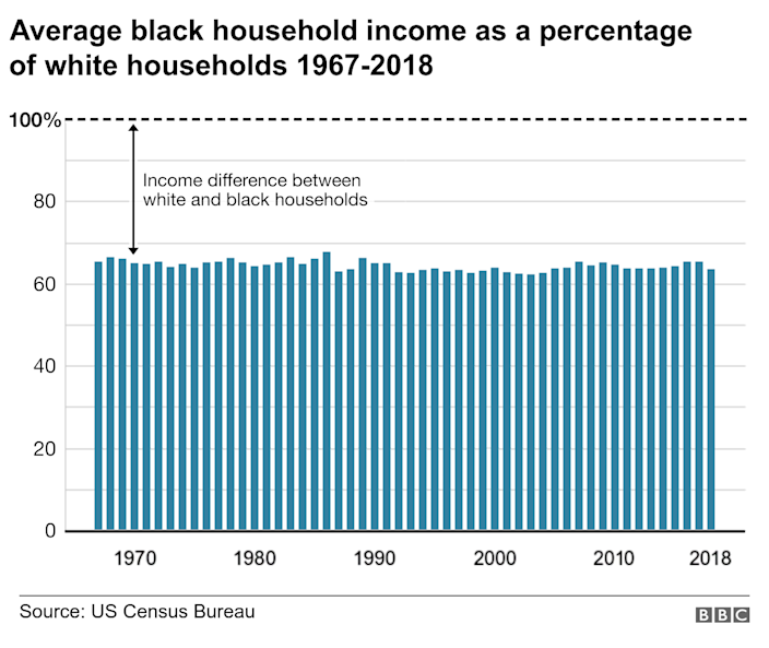 Wages by race