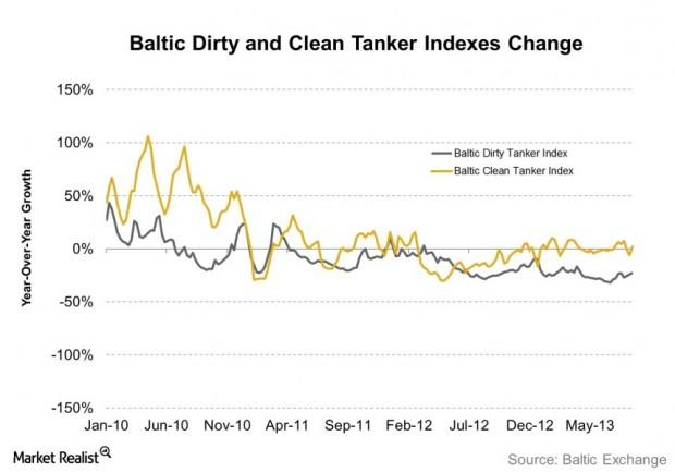 Baltic Dirty and Clean Tanker Indexes Change 2013-08-27
