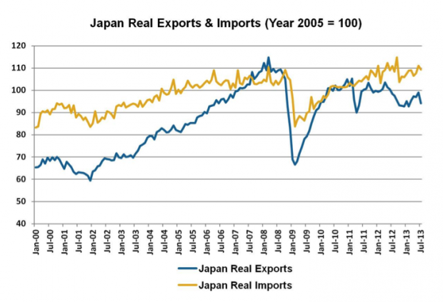 A brand new scare graph – Japan's collapsing exports ...  |Import Export Graph