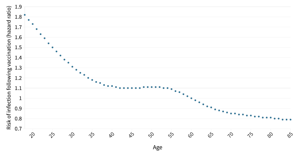 Younger people were more likely to get infected with COVID after being vaccinated. (ONS)