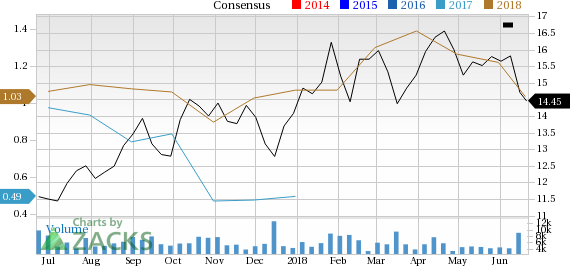 Buenaventura (BVN) is one stock you should avoid as it has seen a significant price decline and is also seeing negative earnings estimate revisions.